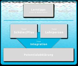 Lerntipps_Integration
