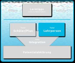 Lerntipps_Lehrer