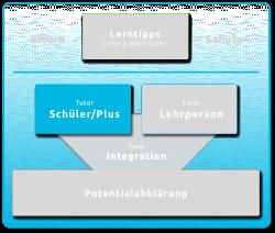 Lerntipps_Schueler